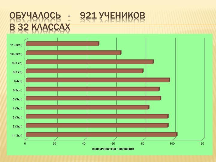 Обучалось   -    921 учеников