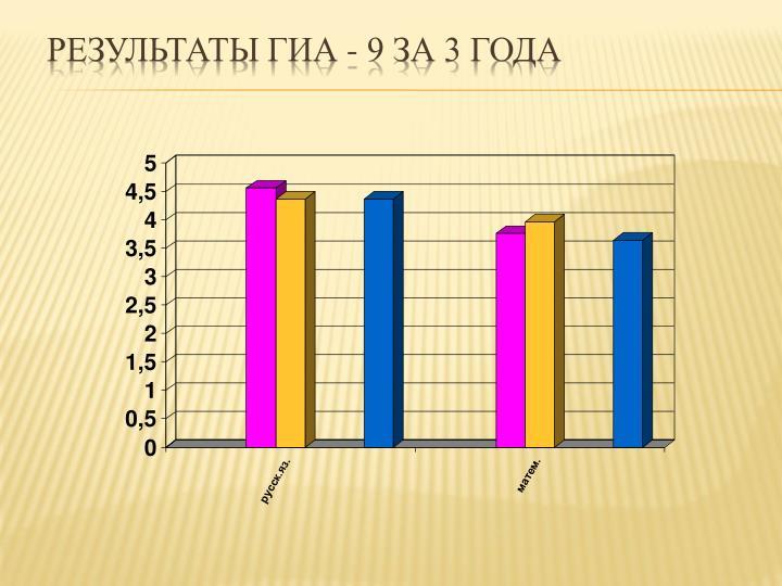 Результаты ГИА - 9 за 3 года