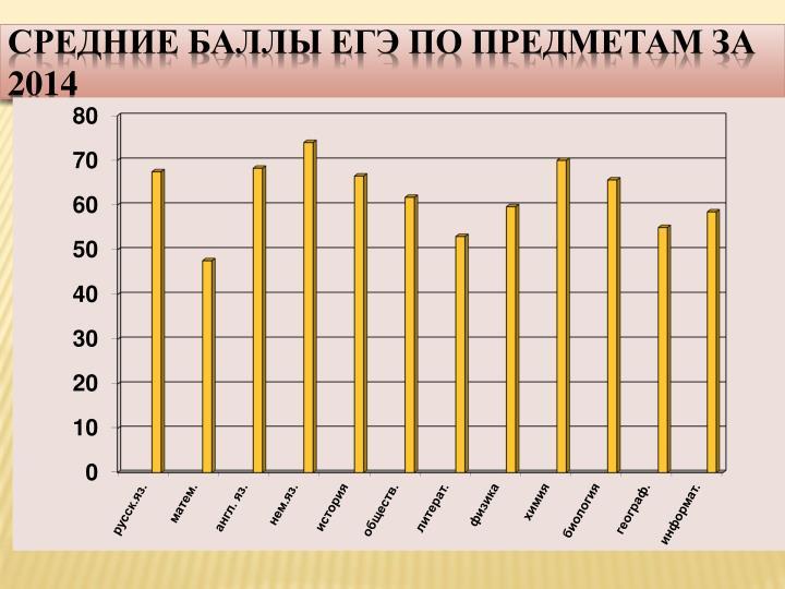 Средние баллы ЕГЭ по предметам за  2014