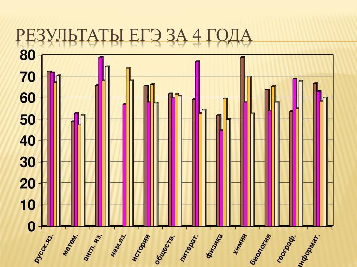 Результаты ЕГЭ за 4 года