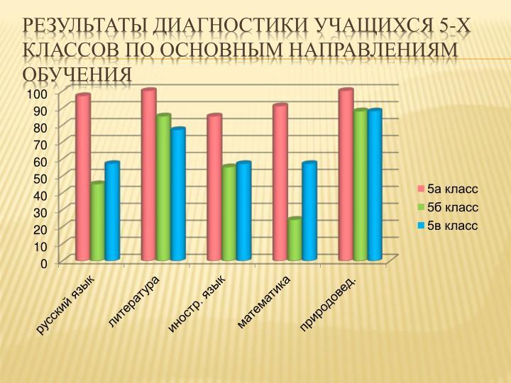 Результаты диагностики учащихся 5-х классов по основным направлениям обучения