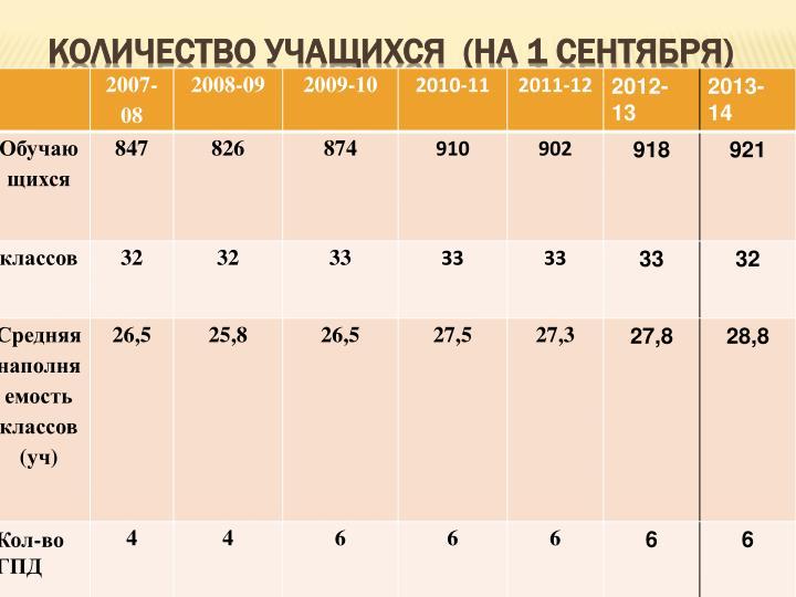Количество учащихся  (на 1 сентября)