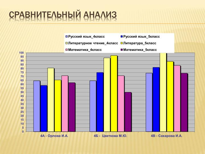 Сравнительный анализ