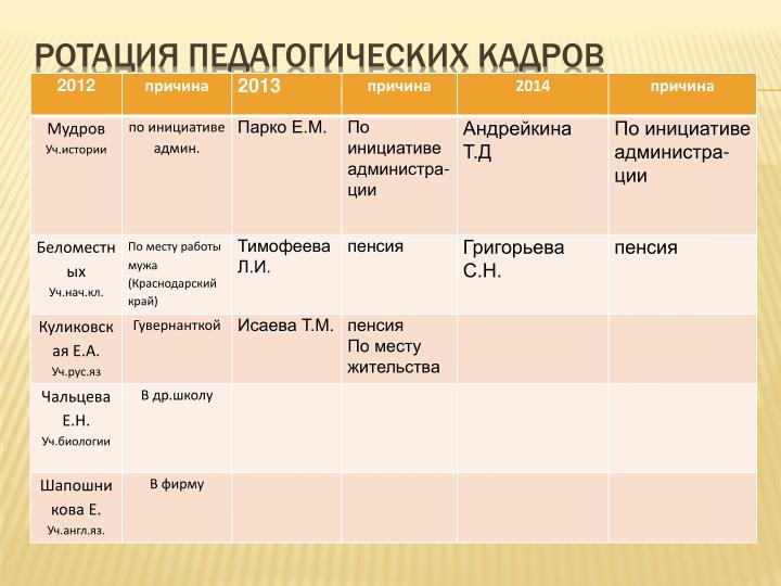 Ротация педагогических кадров