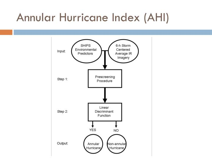 Annular Hurricane Index (AHI)