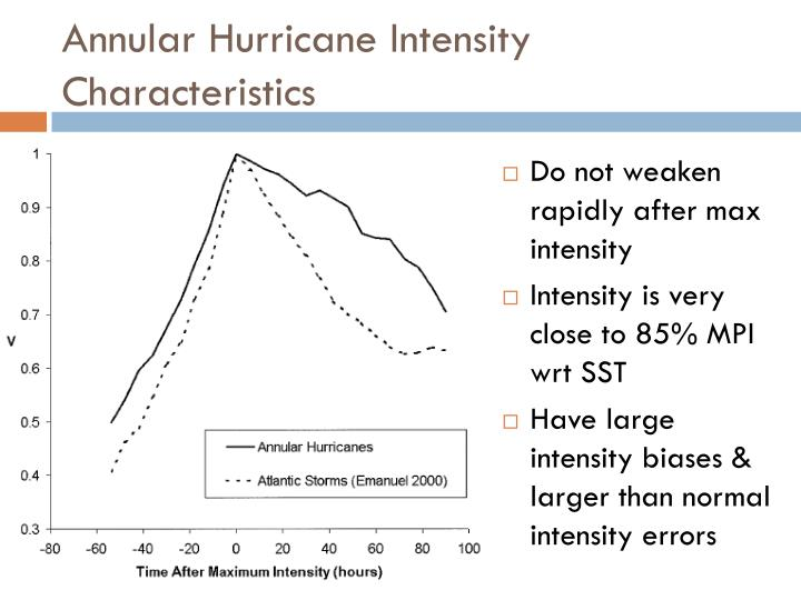 Annular Hurricane Intensity Characteristics