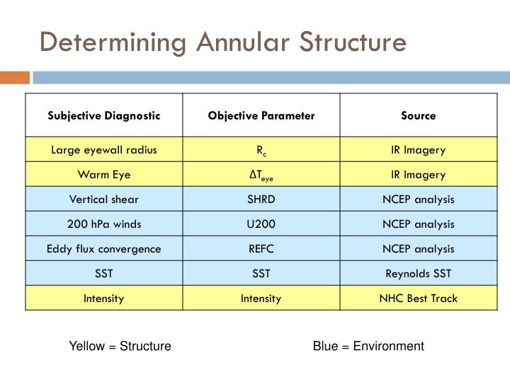 Determining Annular Structure