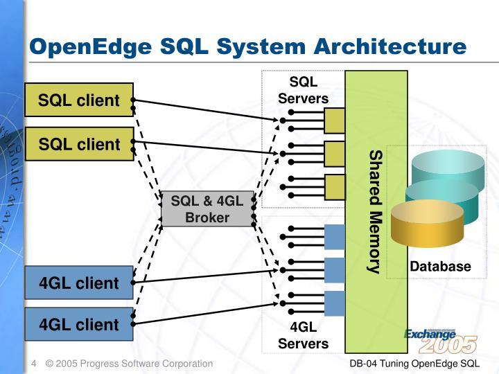 OpenEdge SQL System Architecture