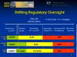 shifting regulatory oversight