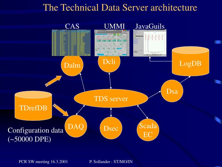 The Technical Data Server architecture