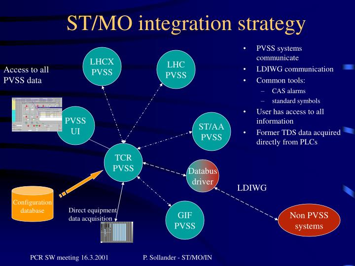ST/MO integration strategy
