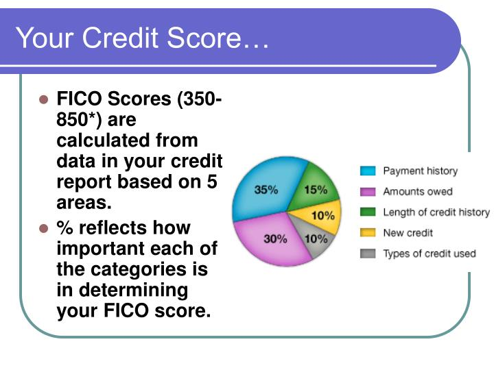 Your Credit Score…