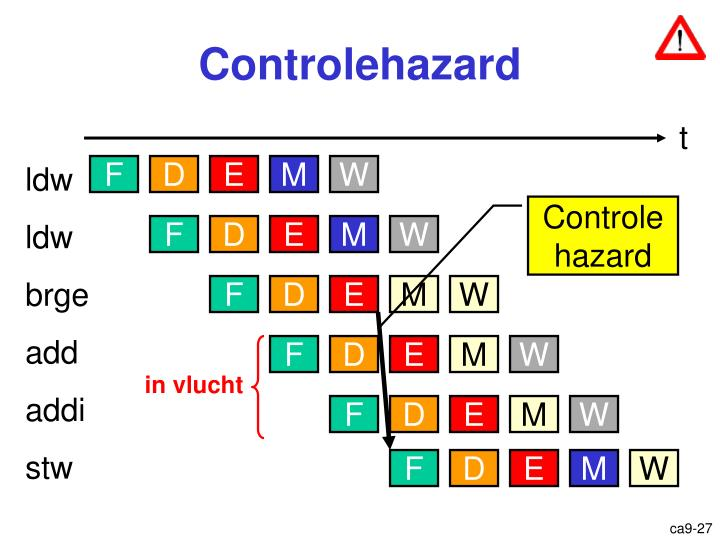 Controlehazard