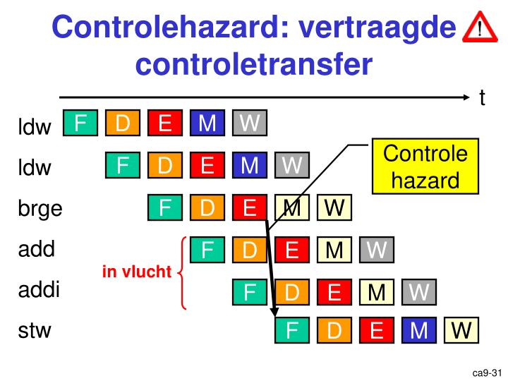 Controlehazard: vertraagde controletransfer
