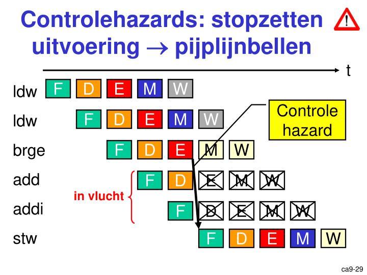 Controlehazards: stopzetten uitvoering