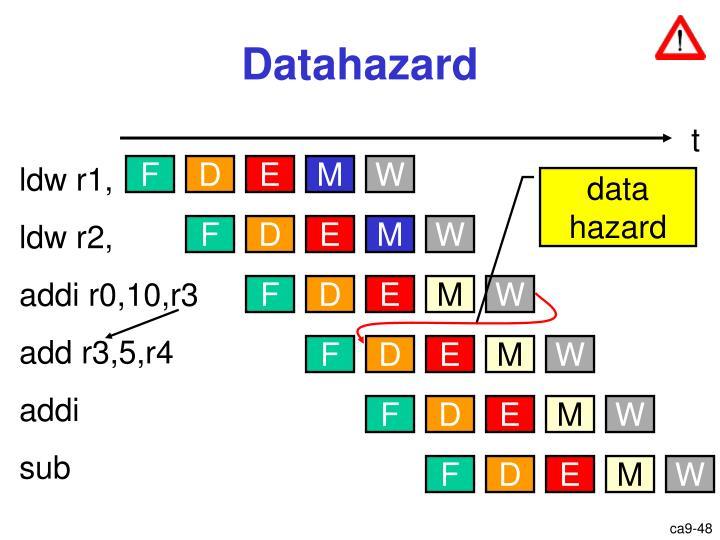 Datahazard