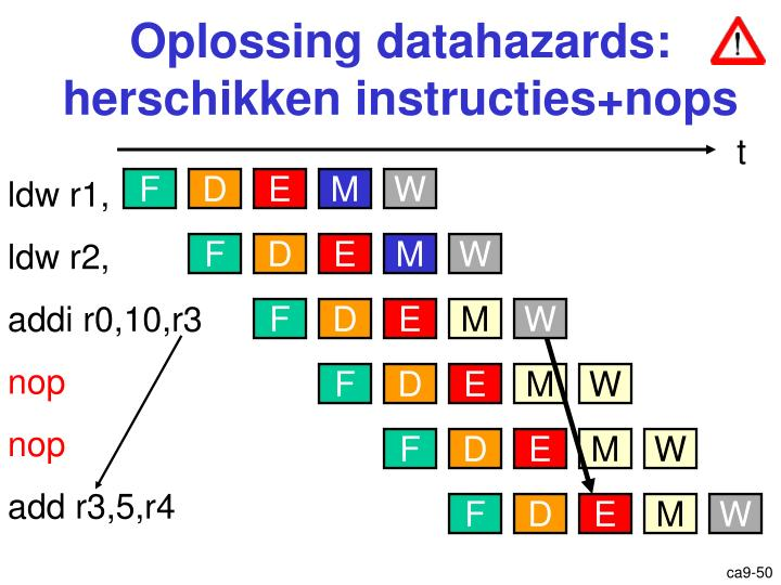 Oplossing datahazards: