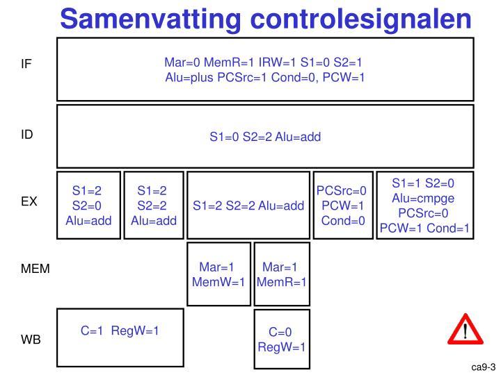 Samenvatting controlesignalen