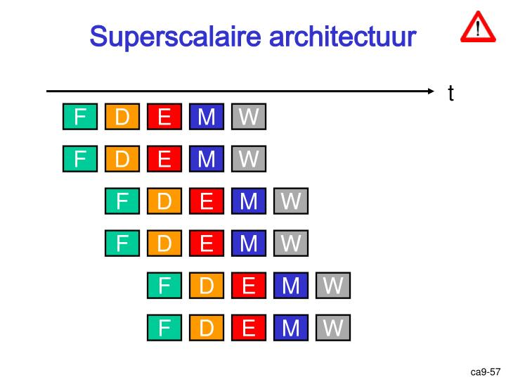 Superscalaire architectuur