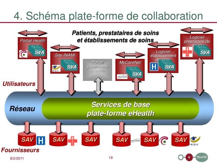 4. Schéma plate-forme de collaboration