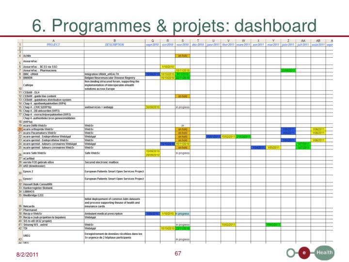 6. Programmes & projets: dashboard