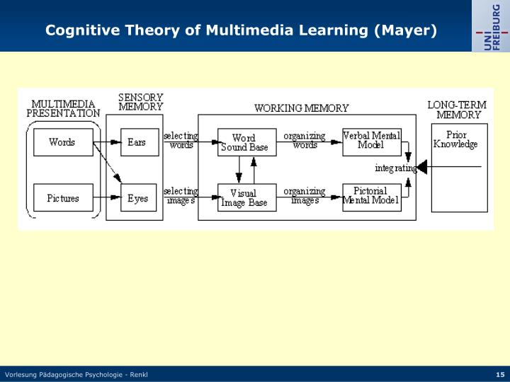 Cognitive Theory of Multimedia Learning (Mayer)