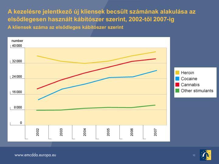 A kezelsre jelentkez j kliensek becslt szmnak alakulsa az elsdlegesen hasznlt kbtszer szerint, 2002-tl 2007-ig