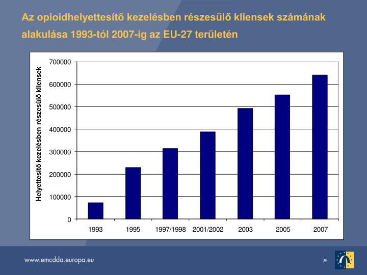 Az opioidhelyettest kezelsben rszesl kliensek szmnak alakulsa 1993-tl 2007-ig az EU-27 terletn