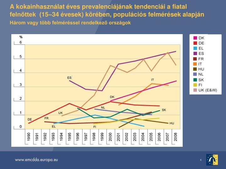 A kokainhasznlat ves prevalencijnak tendencii a fiatal felnttek  (1534 vesek) krben, populcis felmrsek alapjn