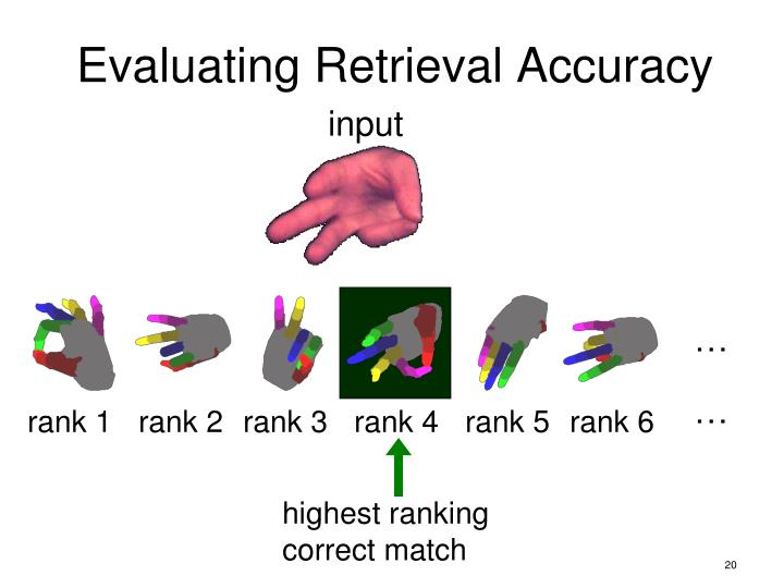 Evaluating Retrieval Accuracy