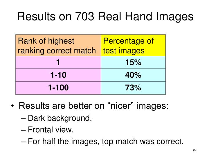 Results on 703 Real Hand Images