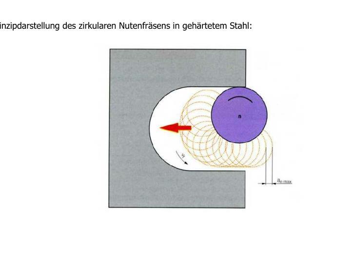 Prinzipdarstellung des zirkularen Nutenfräsens in gehärtetem Stahl: