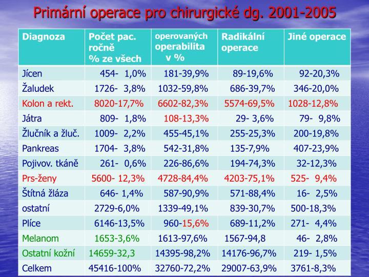 Primární operace pro chirurgické dg. 2001-2005