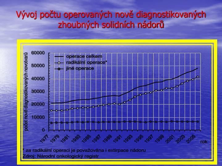 Vývoj počtu operovaných nově diagnostikovaných zhoubných solidních nádorů