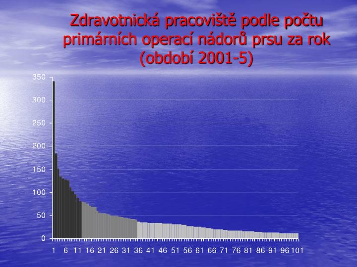 Zdravotnická pracoviště podle počtu primárních operací nádorů prsu za rok (období 2001-5)