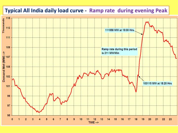 Typical All India daily load curve -