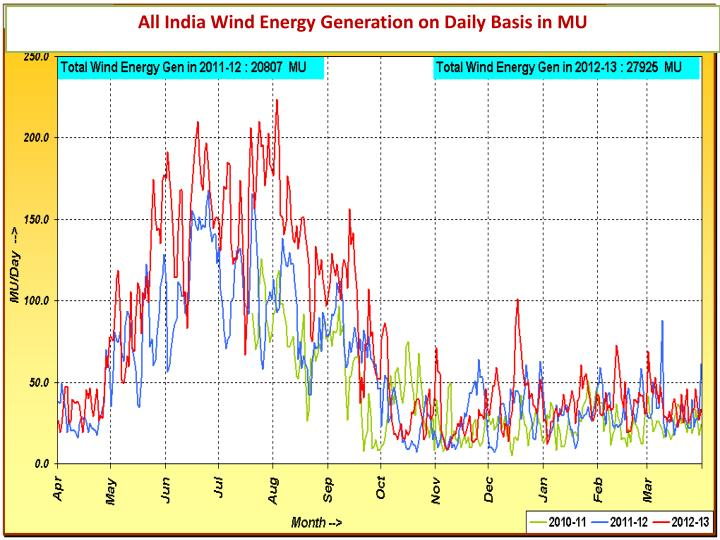 All India Wind Energy Generation on Daily Basis in MU