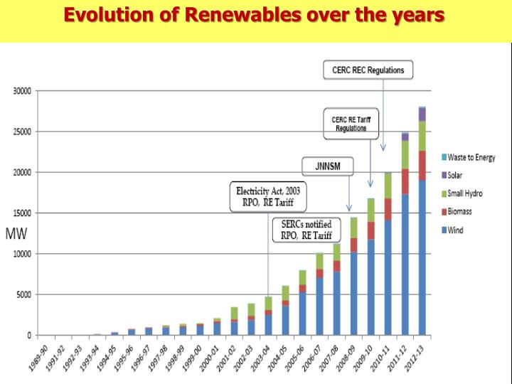 Evolution of Renewables over the years