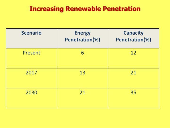 Increasing Renewable Penetration