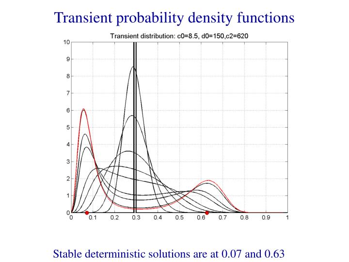 Transient probability density functions