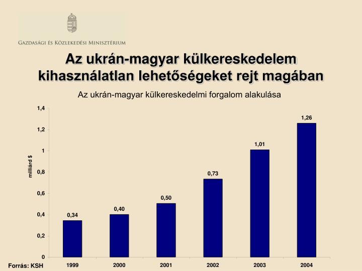 Az ukrán-magyar külkereskedelem kihasználatlan lehetőségeket rejt magában