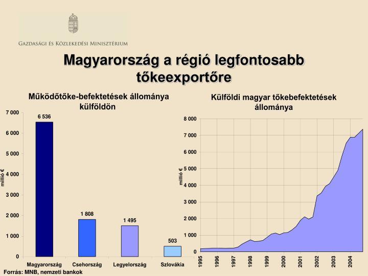 Magyarország a régió legfontosabb tőkeexportőre