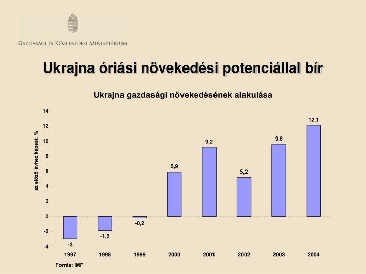 Ukrajna óriási növekedési potenciállal bír