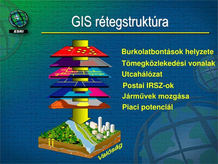 GIS rétegstruktúra