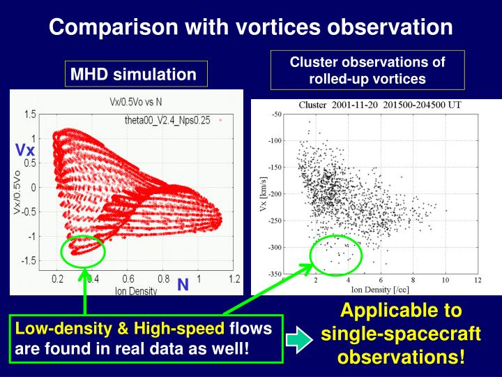 Cluster observations of rolled-up vortices