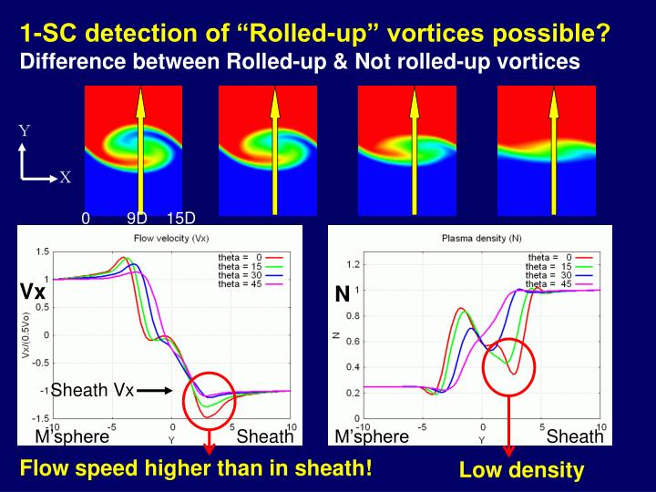 "1-SC detection of ""Rolled-up"" vortices possible?"
