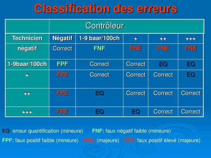 Classification des erreurs
