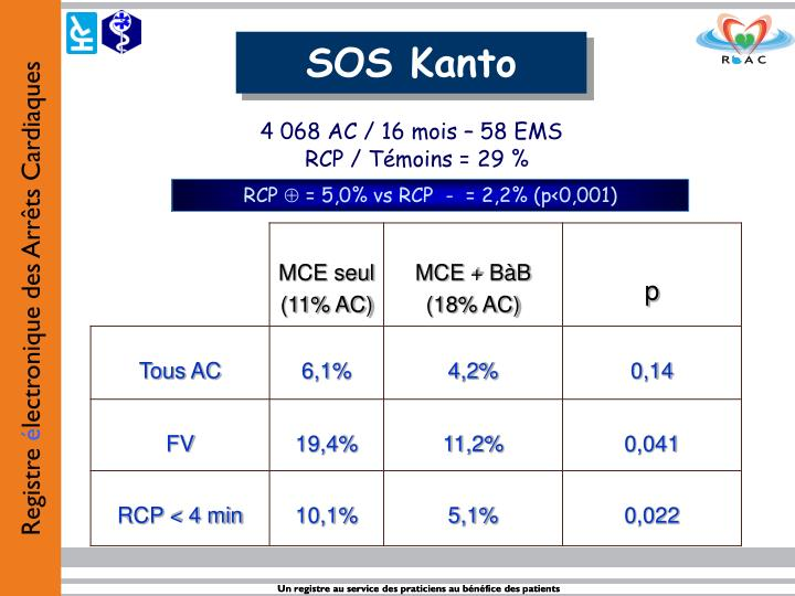SOS Kanto