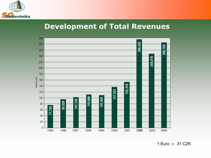 Development of Total Revenues