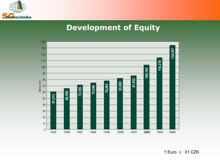 Development of Equity